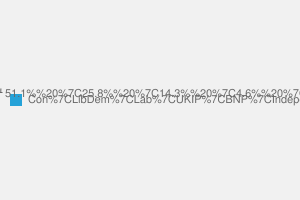 2010 General Election result in Rutland & Melton